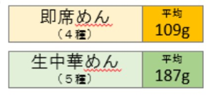 鹿児島ラーメン研究